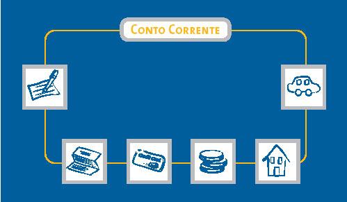 Il conto corrente - La banca piu conveniente per aprire un conto corrente ...
